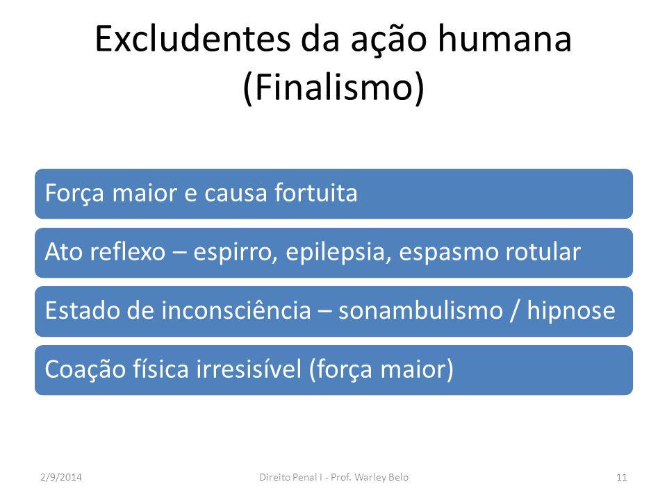 Excludentes da ação humana (Finalismo) Força maior e causa fortuitaAto reflexo – espirro, epilepsia, espasmo rotularEstado de inconsciência – sonambul