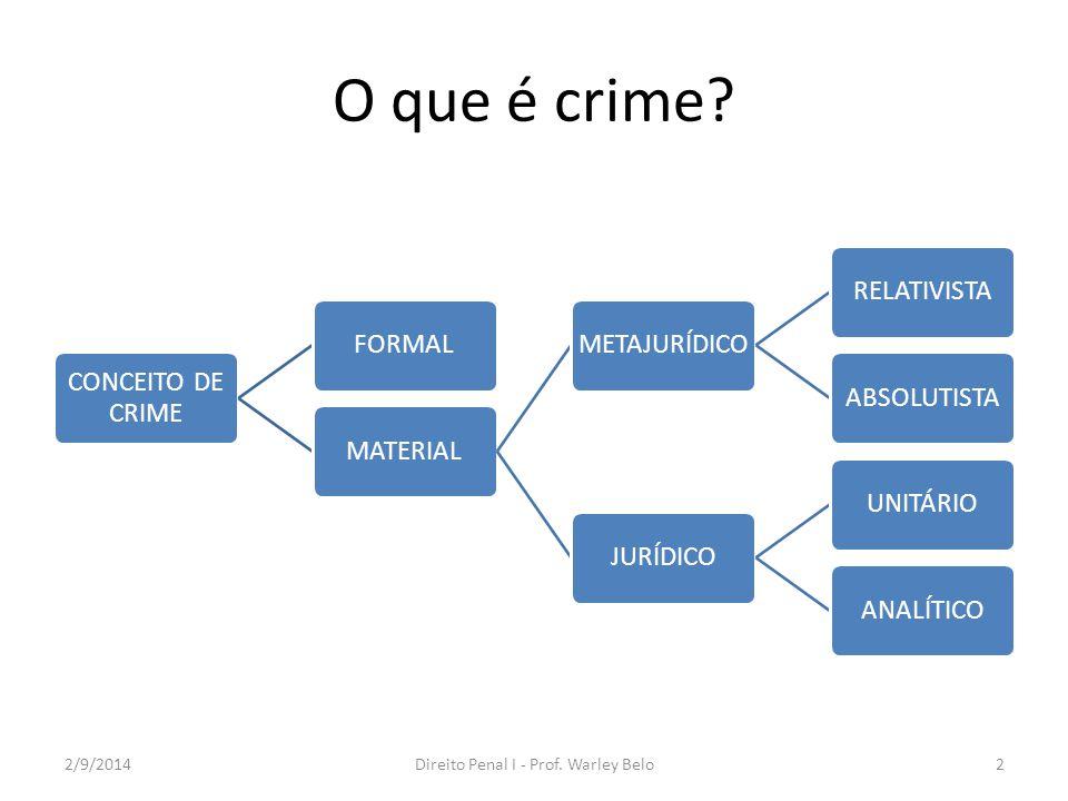 O que é crime? CONCEITO DE CRIME FORMALMATERIALMETAJURÍDICORELATIVISTAABSOLUTISTAJURÍDICOUNITÁRIOANALÍTICO 2/9/2014Direito Penal I - Prof. Warley Belo