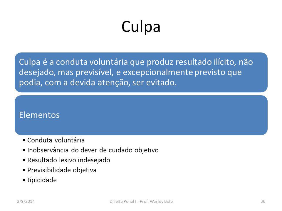 Culpa ImprudênciaImperíciaNegligênciaCulpa inconscienteCulpa consciente Diferença com dolo eventual 2/9/2014Direito Penal I - Prof.