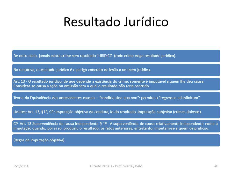 Resultado Jurídico De outro lado, jamais existe crime sem resultado JURÍDICO (todo crime exige resultado jurídico).Na tentativa, o resultado jurídico