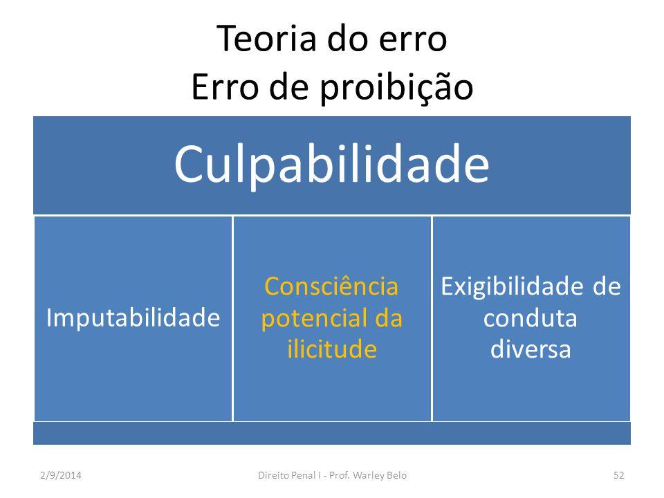 Teoria do erro Erro de proibição Culpabilidade Imputabilidade Consciência potencial da ilicitude Exigibilidade de conduta diversa 2/9/2014Direito Pena