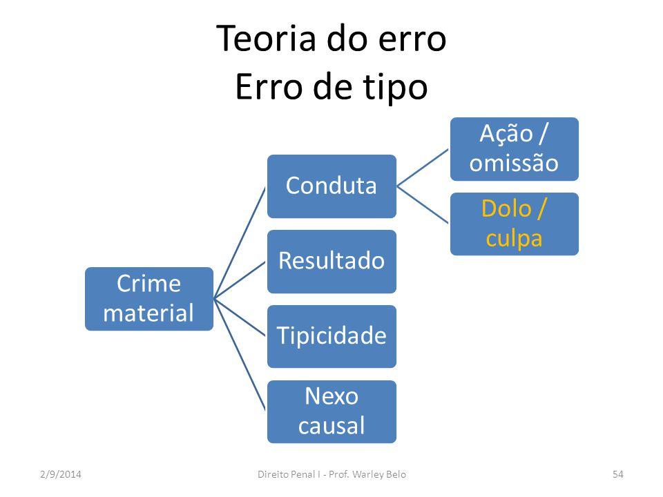 Teoria do erro Erro de tipo Crime material Conduta Ação / omissão Dolo / culpa ResultadoTipicidade Nexo causal 2/9/2014Direito Penal I - Prof. Warley