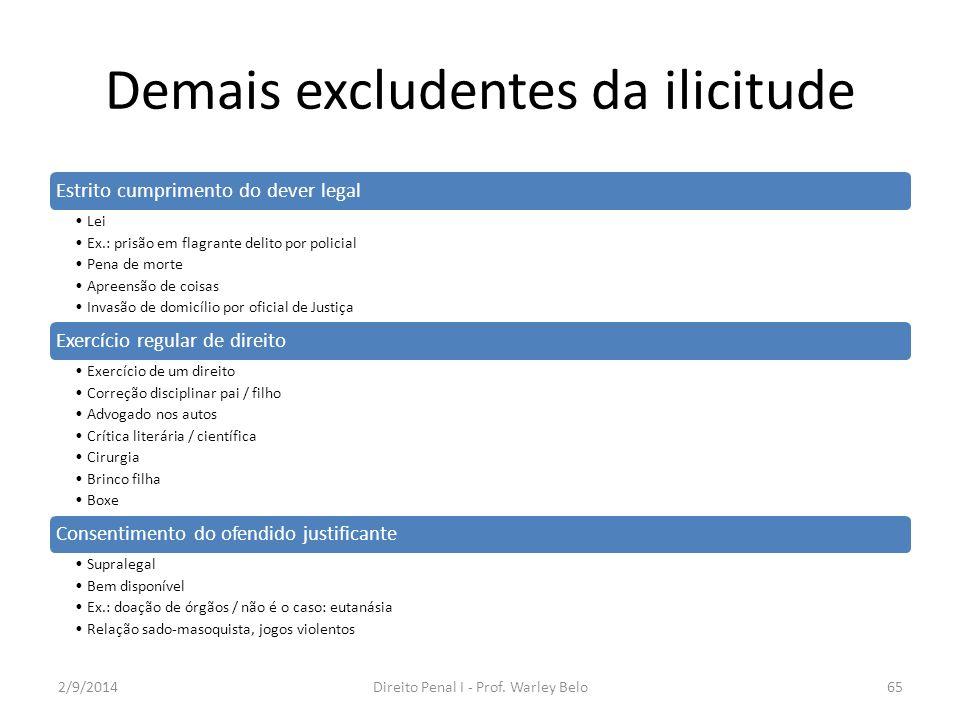 Demais excludentes da ilicitude Estrito cumprimento do dever legal Lei Ex.: prisão em flagrante delito por policial Pena de morte Apreensão de coisas