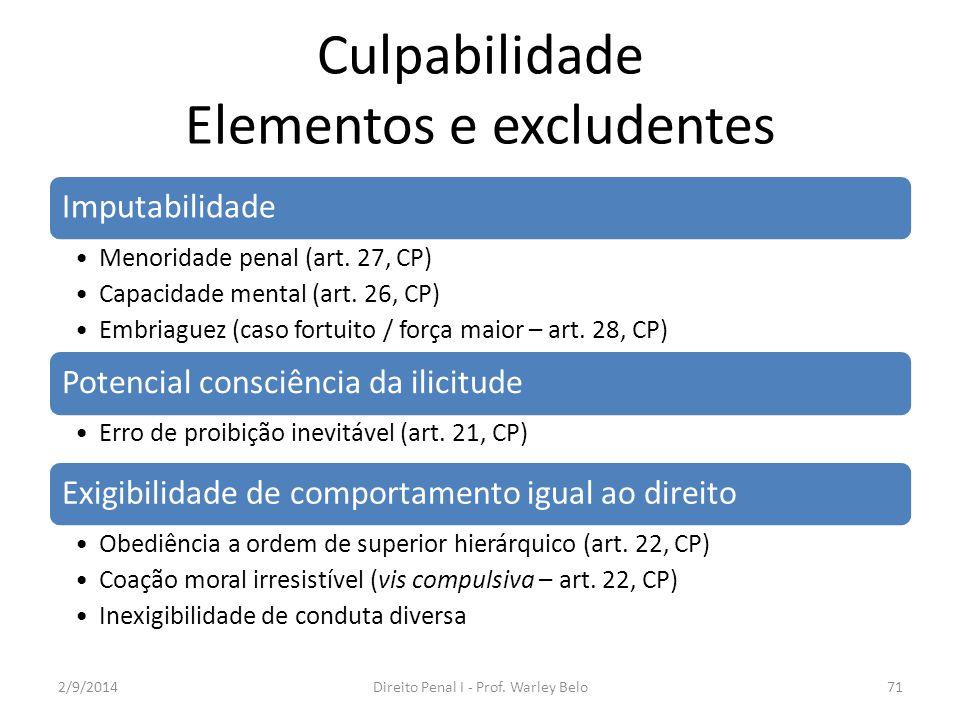 Culpabilidade Elementos e excludentes Imputabilidade Menoridade penal (art. 27, CP) Capacidade mental (art. 26, CP) Embriaguez (caso fortuito / força