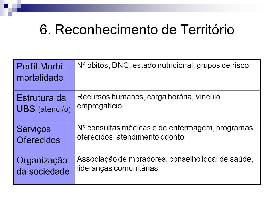 6. Reconhecimento de Território Perfil Morbi- mortalidade Nº óbitos, DNC, estado nutricional, grupos de risco Estrutura da UBS (atendi/o) Recursos hum