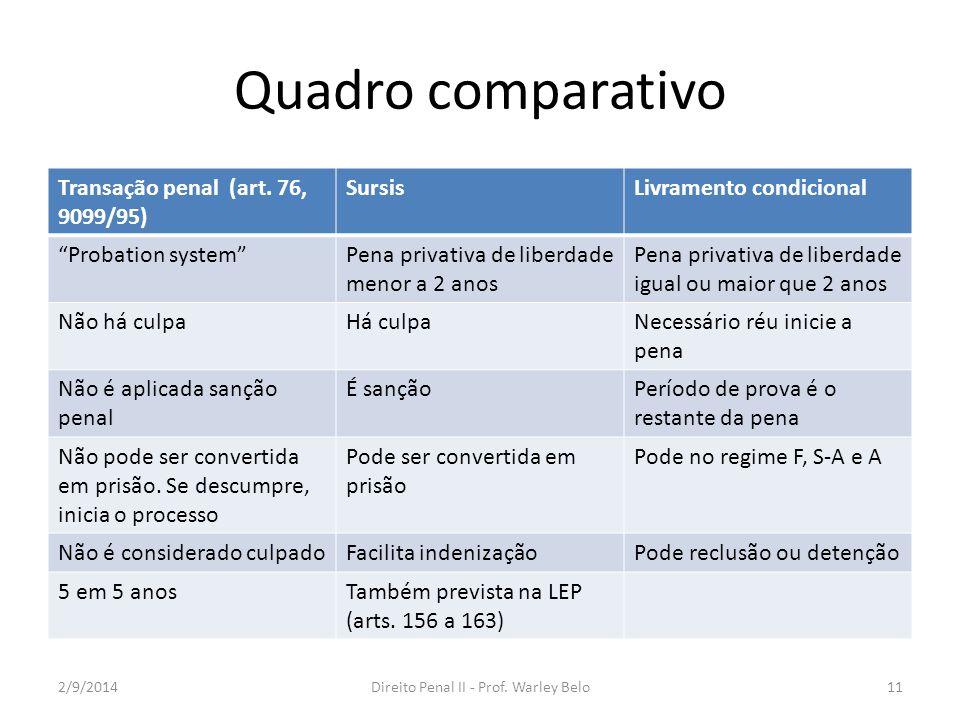 """Quadro comparativo Transação penal (art. 76, 9099/95) SursisLivramento condicional """"Probation system""""Pena privativa de liberdade menor a 2 anos Pena p"""