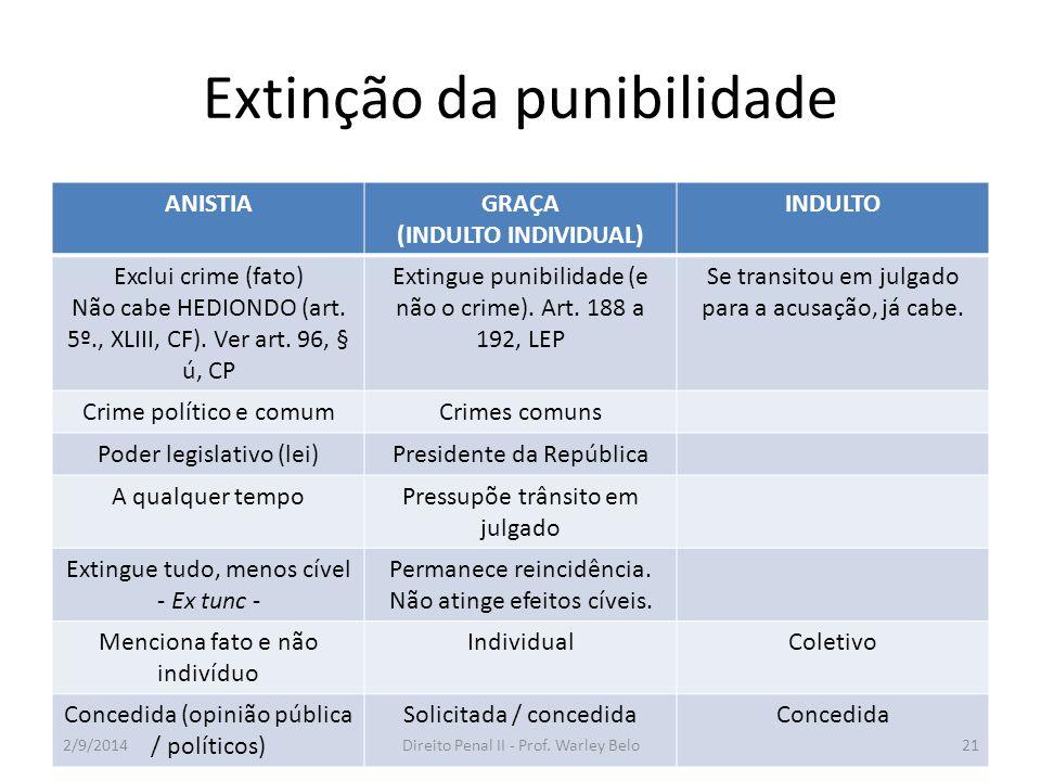 Extinção da punibilidade ANISTIAGRAÇA (INDULTO INDIVIDUAL) INDULTO Exclui crime (fato) Não cabe HEDIONDO (art. 5º., XLIII, CF). Ver art. 96, § ú, CP E