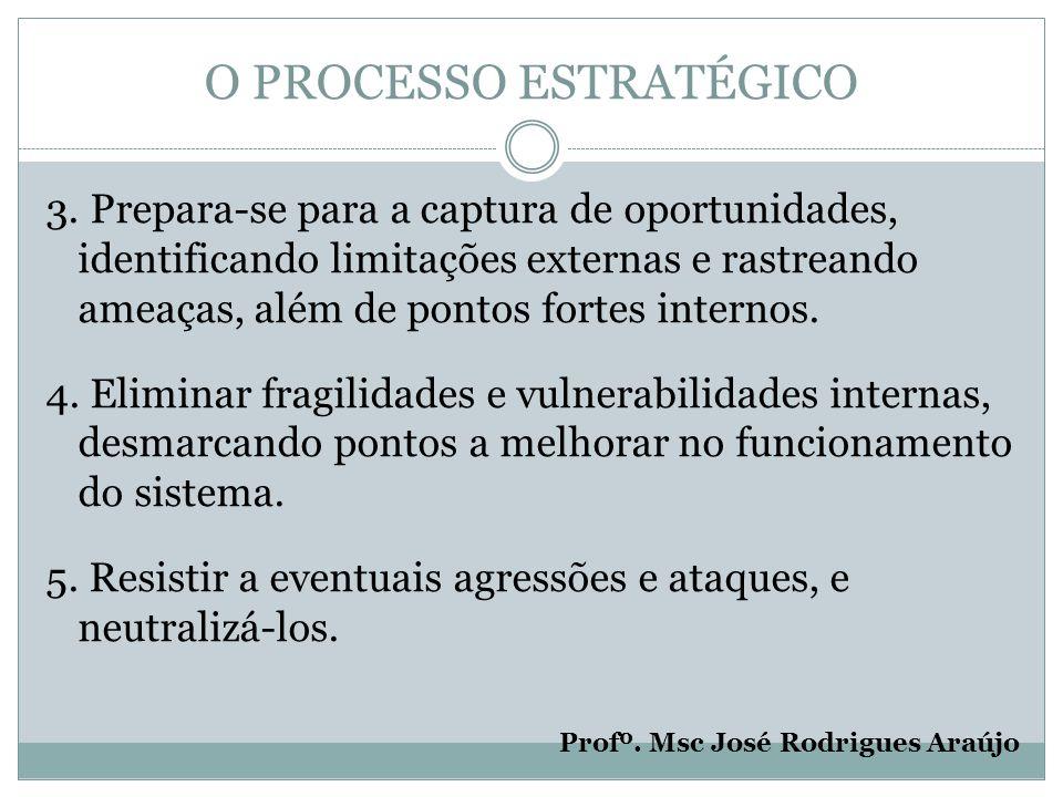 O PROCESSO ESTRATÉGICO 3.