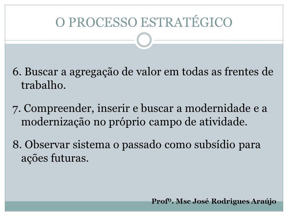 O PROCESSO ESTRATÉGICO 6. Buscar a agregação de valor em todas as frentes de trabalho.