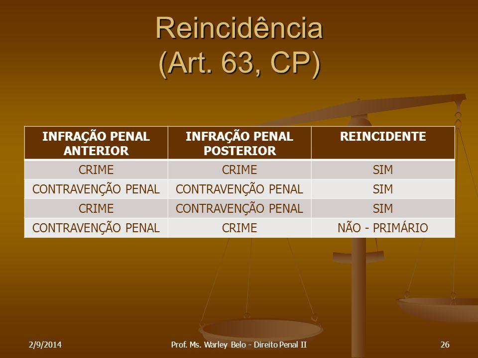 Reincidência (Art. 63, CP) INFRAÇÃO PENAL ANTERIOR INFRAÇÃO PENAL POSTERIOR REINCIDENTE CRIME SIM CONTRAVENÇÃO PENAL SIM CRIMECONTRAVENÇÃO PENALSIM CO