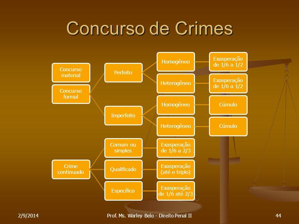 Concurso de Crimes Concurso material Concurso formal PerfeitoHomogêneo Exasperação de 1/6 a 1/2 Heterogêneo Exasperação de 1/6 a 1/2 ImperfeitoHomogên