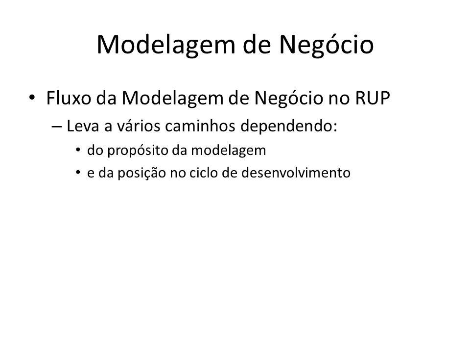 Modelagem de Negócio Fluxo da Modelagem de Negócio no RUP – Na primeira iteração, avalia-se o estado da organização na qual o sistema será implantado – Os artefatos produzidos são: Avaliação da Organização Visão de Negócio