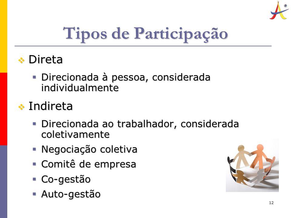 12 Tipos de Participação  Direta  Direcionada à pessoa, considerada individualmente  Indireta  Direcionada ao trabalhador, considerada coletivamente  Negociação coletiva  Comitê de empresa  Co-gestão  Auto-gestão