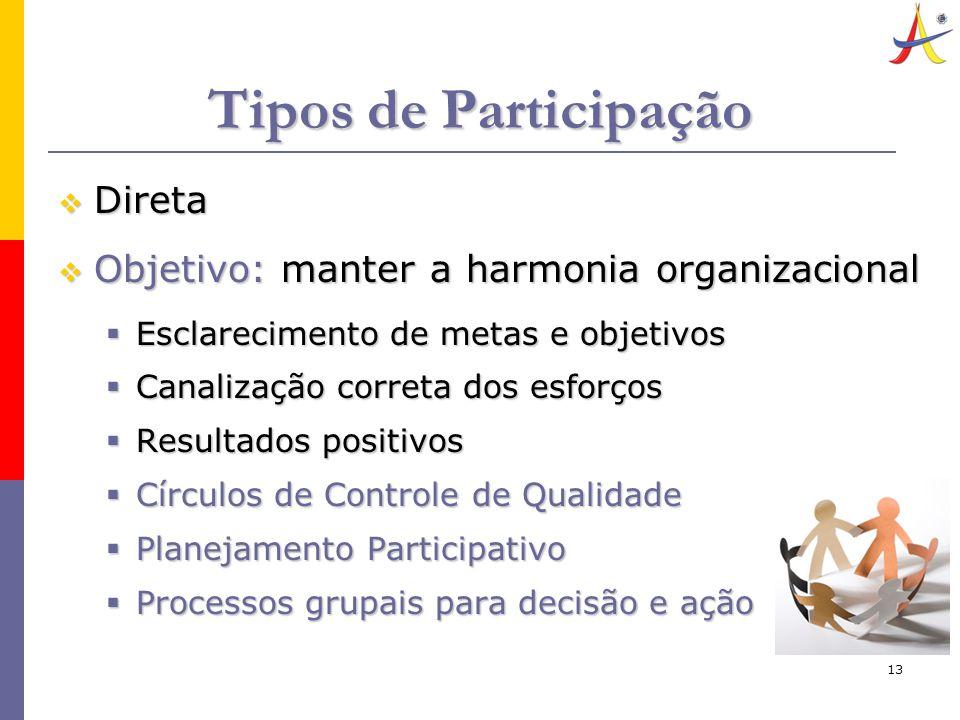 13 Tipos de Participação  Direta  Objetivo: manter a harmonia organizacional  Esclarecimento de metas e objetivos  Canalização correta dos esforços  Resultados positivos  Círculos de Controle de Qualidade  Planejamento Participativo  Processos grupais para decisão e ação
