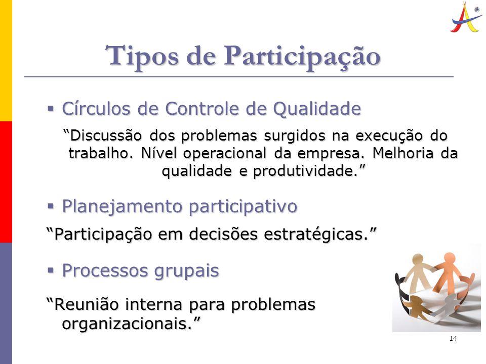 14 Tipos de Participação  Círculos de Controle de Qualidade Discussão dos problemas surgidos na execução do trabalho.