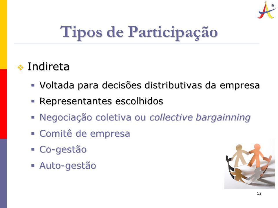 15 Tipos de Participação  Indireta  Voltada para decisões distributivas da empresa  Representantes escolhidos  Negociação coletiva ou collective bargainning  Comitê de empresa  Co-gestão  Auto-gestão