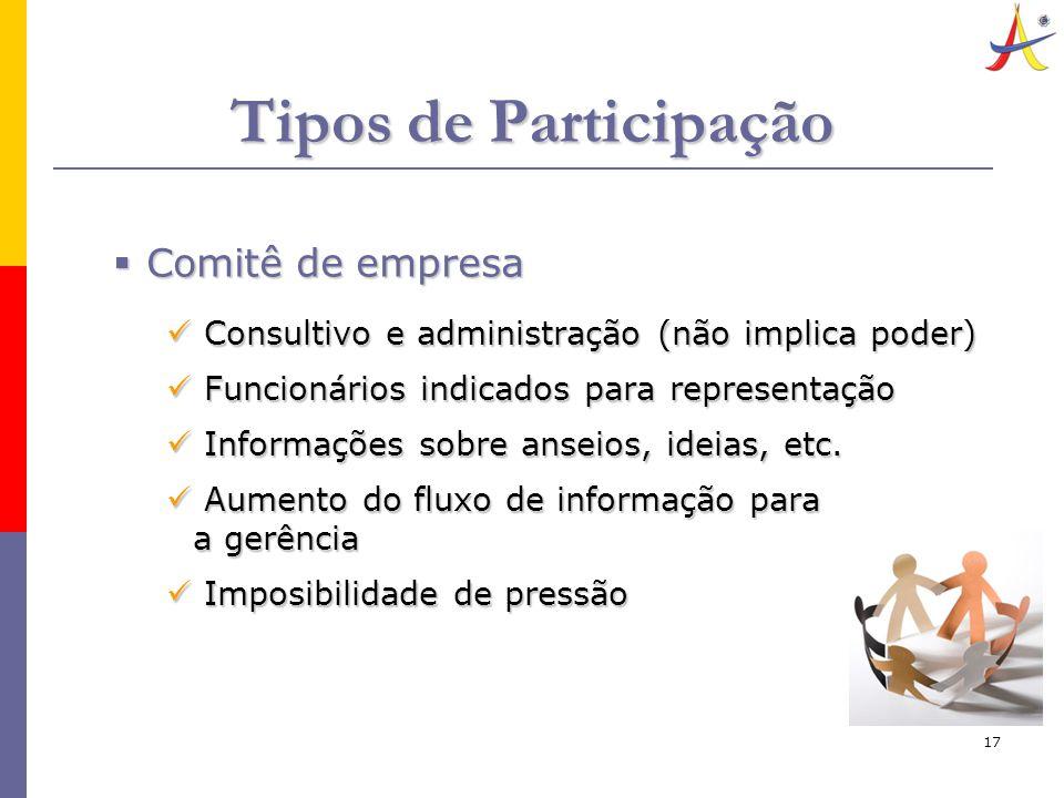 17 Tipos de Participação  Comitê de empresa Consultivo e administração (não implica poder) Consultivo e administração (não implica poder) Funcionários indicados para representação Funcionários indicados para representação Informações sobre anseios, ideias, etc.