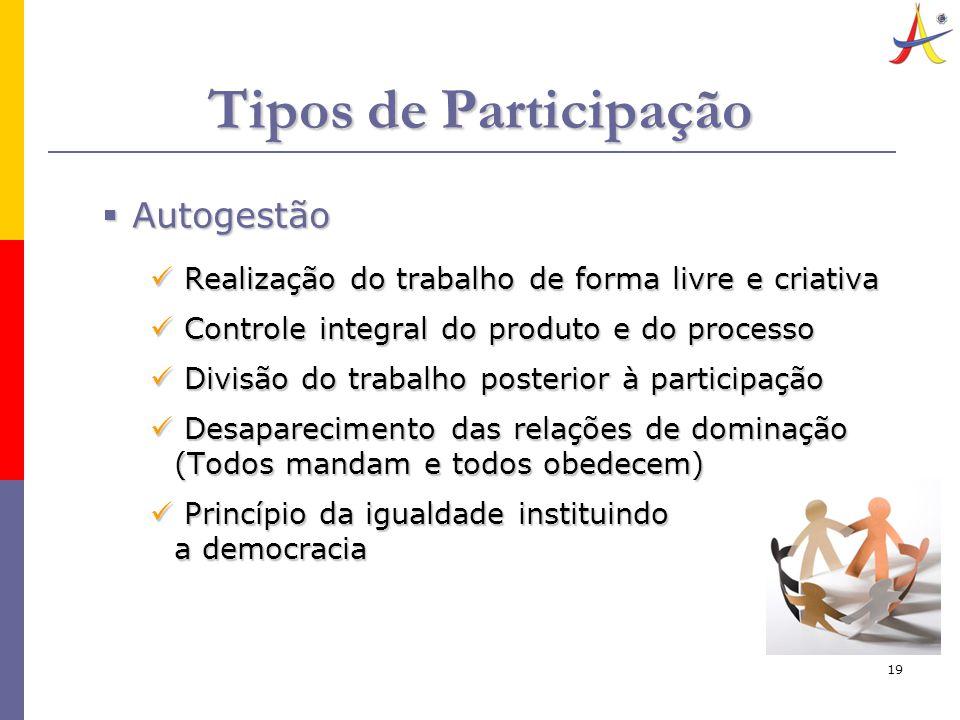 19 Tipos de Participação  Autogestão Realização do trabalho de forma livre e criativa Realização do trabalho de forma livre e criativa Controle integ