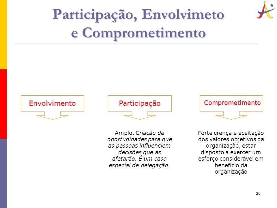 20 Participação, Envolvimeto e Comprometimento Participação Amplo. Criação de oportunidades para que as pessoas influenciem decisões que as afetarão.