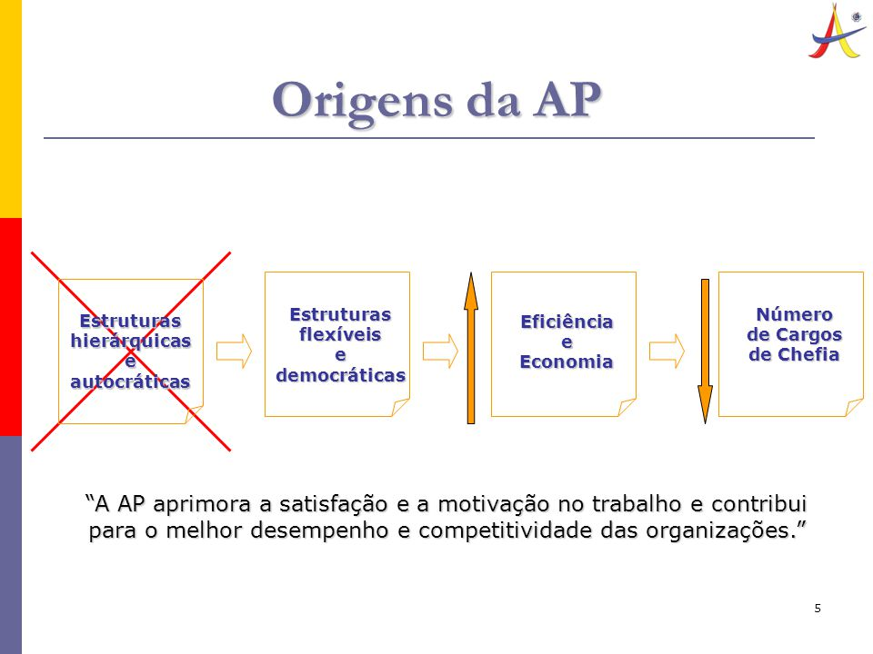 """5 Origens da AP Estruturas hierárquicas e autocráticas Estruturas flexíveis e democráticas Eficiência e Economia Número de Cargos de Chefia """"A AP apri"""