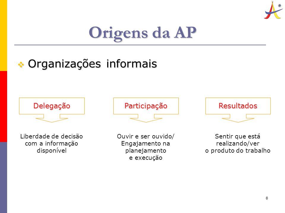 8 Origens da AP  Organizações informais Delegação Liberdade de decisão com a informação disponível Participação Ouvir e ser ouvido/ Engajamento na pl