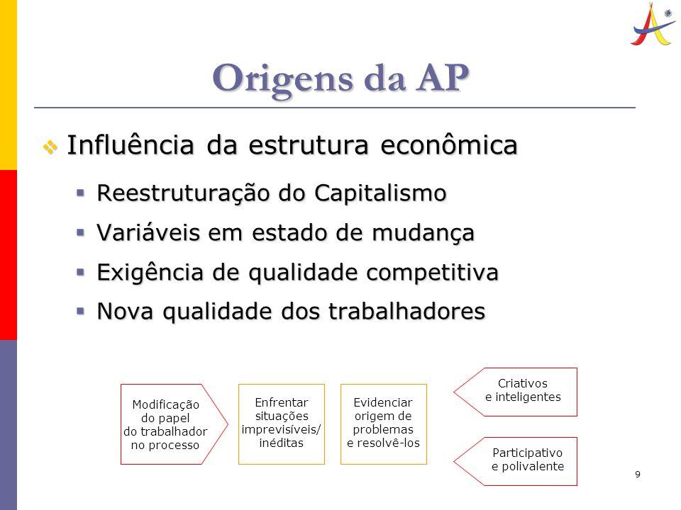 9 Origens da AP  Influência da estrutura econômica  Reestruturação do Capitalismo  Variáveis em estado de mudança  Exigência de qualidade competit