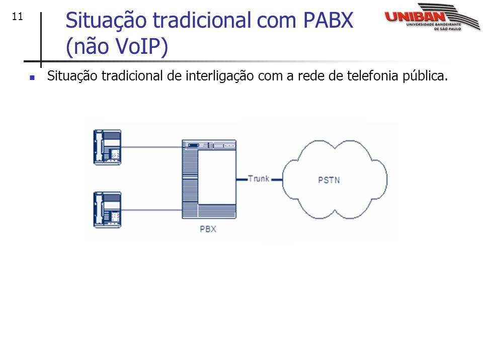 11 Situação tradicional com PABX (não VoIP) Situação tradicional de interligação com a rede de telefonia pública.
