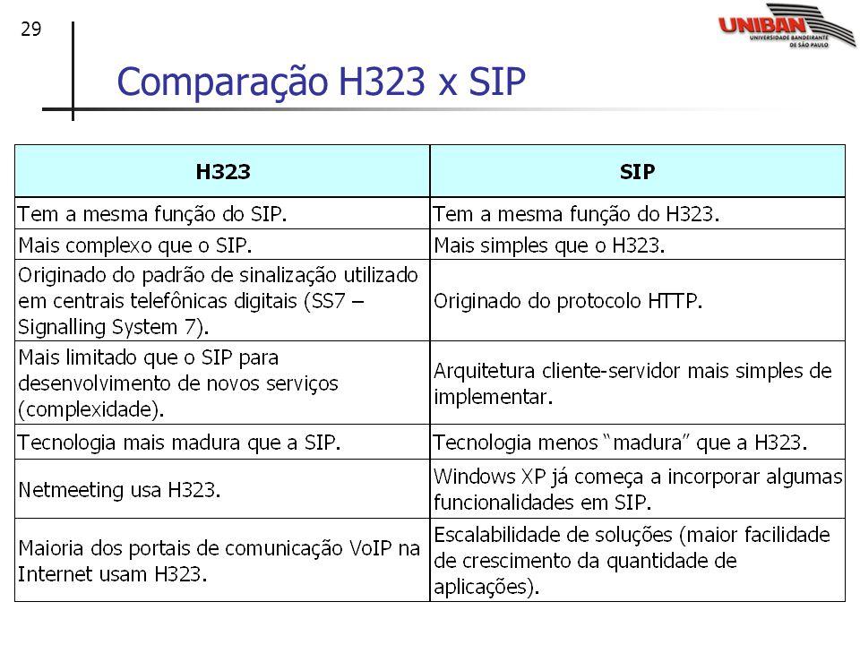 29 Comparação H323 x SIP