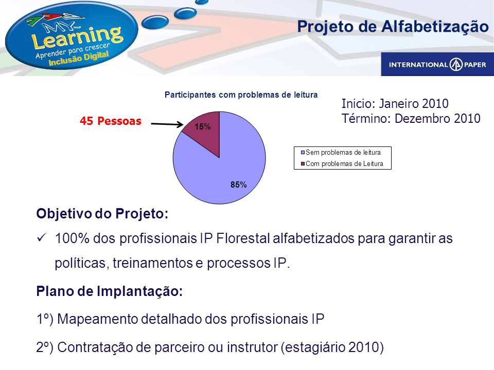 Inclusão Digital Objetivo do Projeto: 100% dos profissionais IP Florestal alfabetizados para garantir as políticas, treinamentos e processos IP. Plano