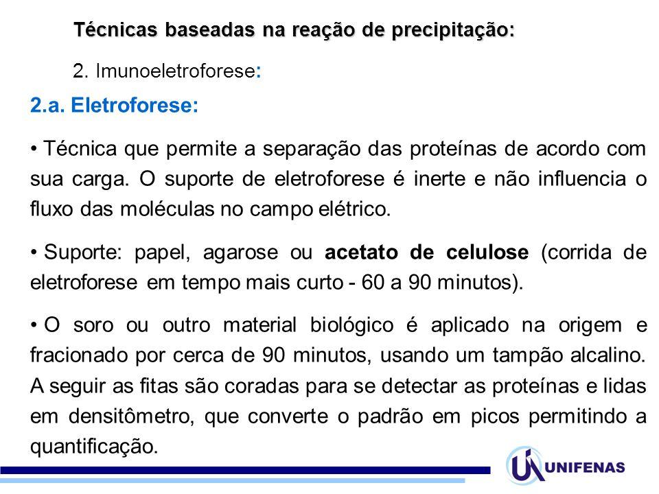 Técnicas baseadas na reação de precipitação: 2.Imunoeletroforese: 2.a.