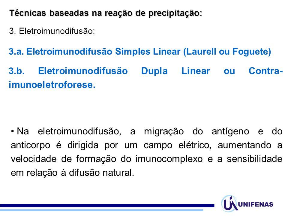 Técnicas baseadas na reação de precipitação: 3. Eletroimunodifusão: 3.a. Eletroimunodifusão Simples Linear (Laurell ou Foguete) 3.b. Eletroimunodifusã