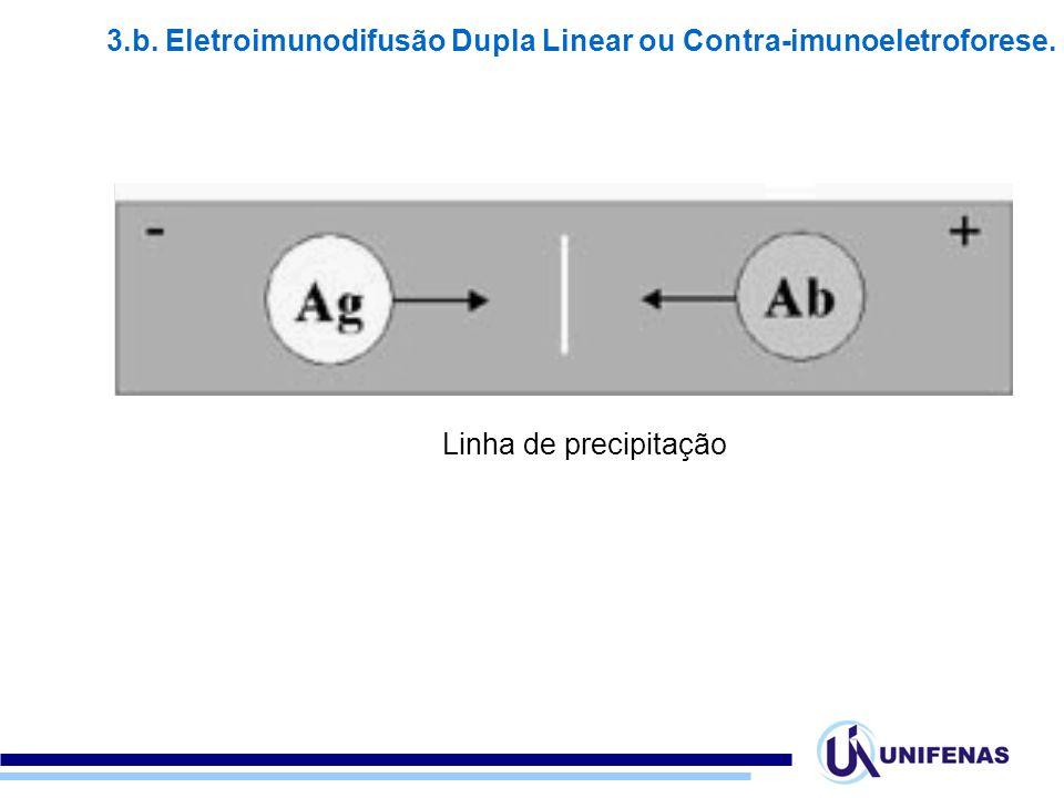 Linha de precipitação 3.b. Eletroimunodifusão Dupla Linear ou Contra-imunoeletroforese.