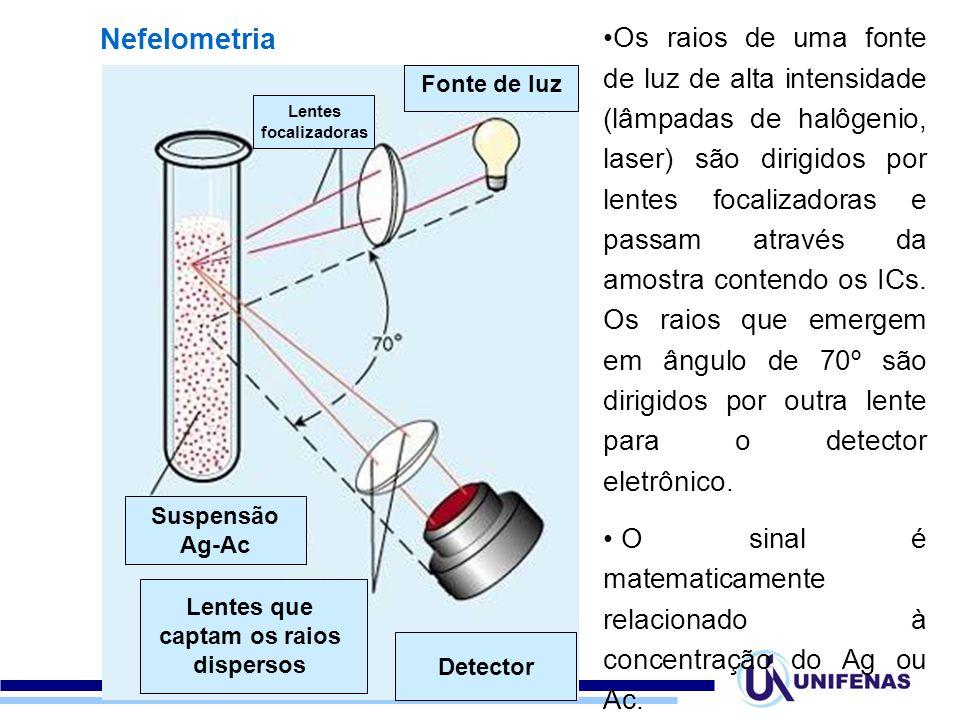 Nefelometria Suspensão Ag-Ac Fonte de luz Lentes que captam os raios dispersos Lentes focalizadoras Detector Os raios de uma fonte de luz de alta intensidade (lâmpadas de halôgenio, laser) são dirigidos por lentes focalizadoras e passam através da amostra contendo os ICs.