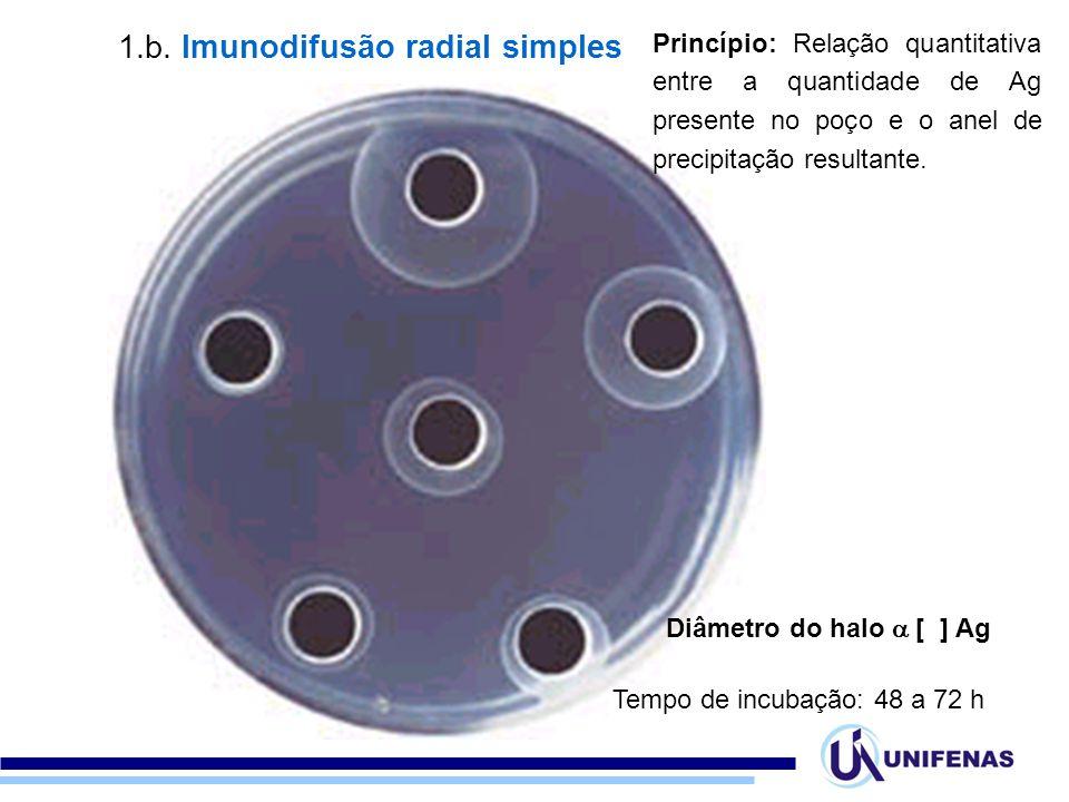 Princípio: Relação quantitativa entre a quantidade de Ag presente no poço e o anel de precipitação resultante. Tempo de incubação: 48 a 72 h Diâmetro