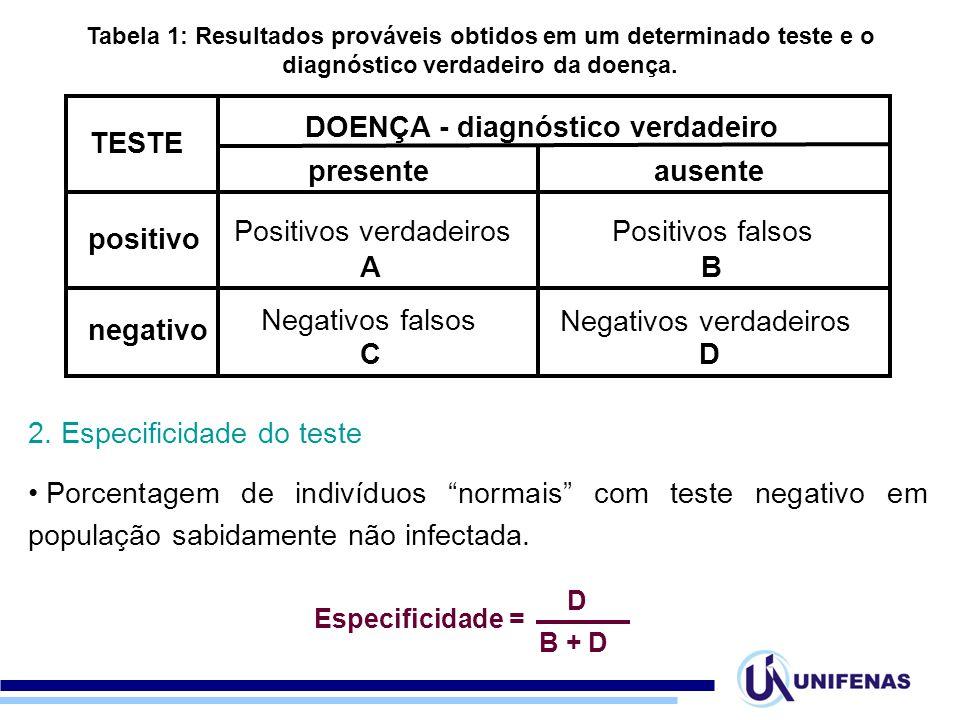 TESTE DOENÇA - diagnóstico verdadeiro presenteausente positivo negativo Positivos verdadeirosPositivos falsos Negativos falsos Negativos verdadeiros A