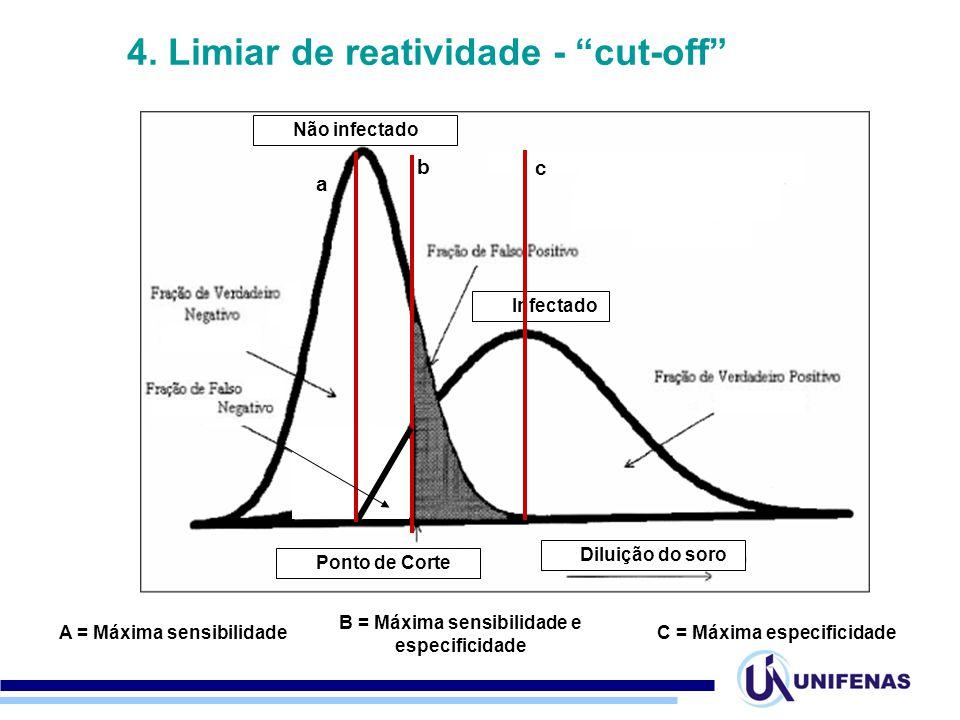 """4. Limiar de reatividade - """"cut-off"""" B = Máxima sensibilidade e especificidade Não infectado Infectado Ponto de Corte Diluição do soro b a A = Máxima"""