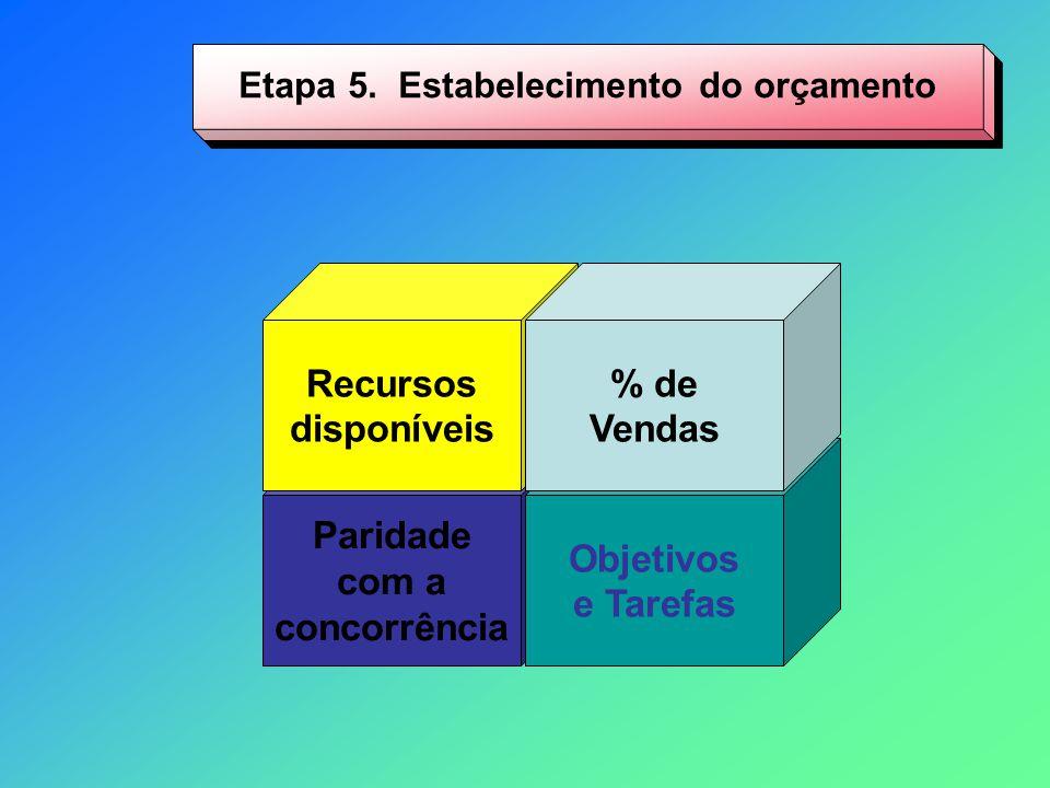Etapa 5. Estabelecimento do orçamento Paridade com a concorrência Objetivos e Tarefas Recursos disponíveis % de Vendas