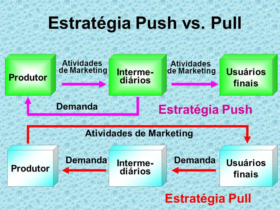 Estratégia Push vs. Pull Produtor Interme- diários Atividades de Marketing Usuários finais Atividades de Marketing Demanda Interme- diários Demanda Es