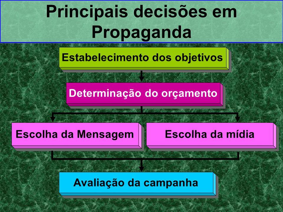 Estabelecimento dos objetivos Determinação do orçamento Escolha da Mensagem Escolha da mídia Avaliação da campanha Principais decisões em Propaganda