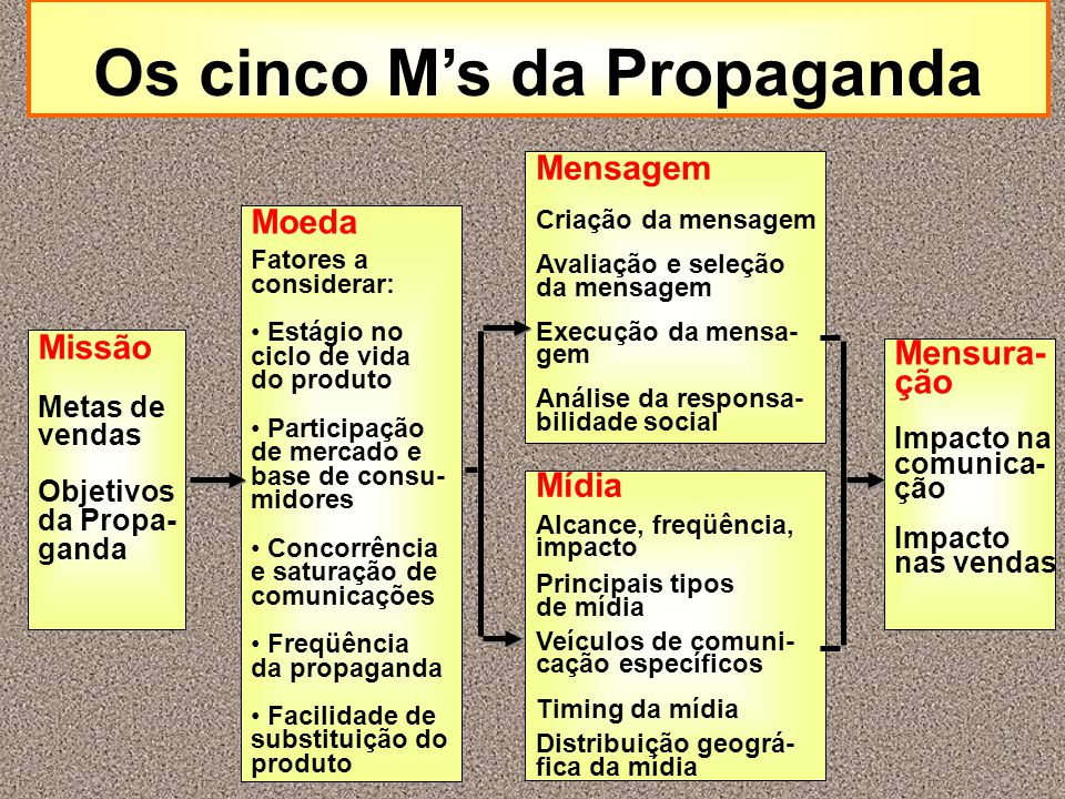 Os cinco M's da Propaganda Missão Metas de vendas Objetivos da Propa- ganda Moeda Fatores a considerar: Estágio no ciclo de vida do produto Participaç