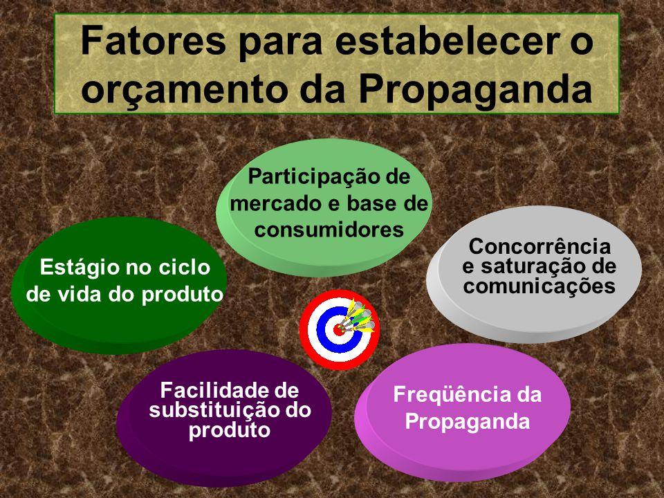 Fatores para estabelecer o orçamento da Propaganda Estágio no ciclo de vida do produto Participação de mercado e base de consumidores Concorrência e s