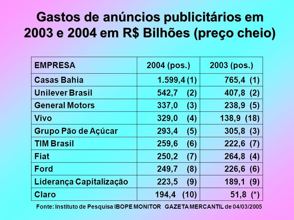 Gastos de anúncios publicitários em 2003 e 2004 em R$ Bilhões (preço cheio) Fonte: Instituto de Pesquisa IBOPE MONITOR GAZETA MERCANTIL de 04/03/2005