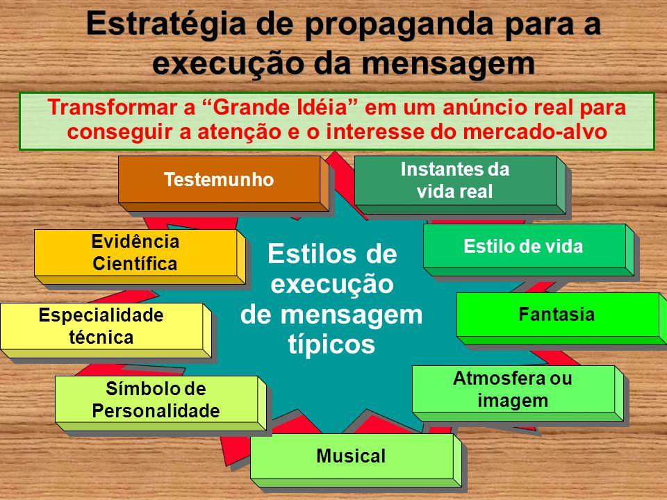 Estilos de execução de mensagem típicos Estilos de execução de mensagem típicos Testemunho Instantes da vida real Instantes da vida real Evidência Cie