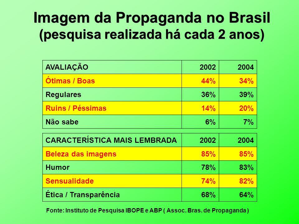 Imagem da Propaganda no Brasil (pesquisa realizada há cada 2 anos) Fonte: Instituto de Pesquisa IBOPE e ABP ( Assoc. Bras. de Propaganda ) AVALIAÇÃO20
