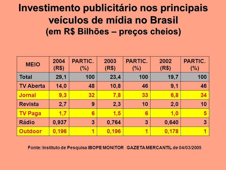 Investimento publicitário nos principais veículos de mídia no Brasil (em R$ Bilhões – preços cheios) Investimento publicitário nos principais veículos