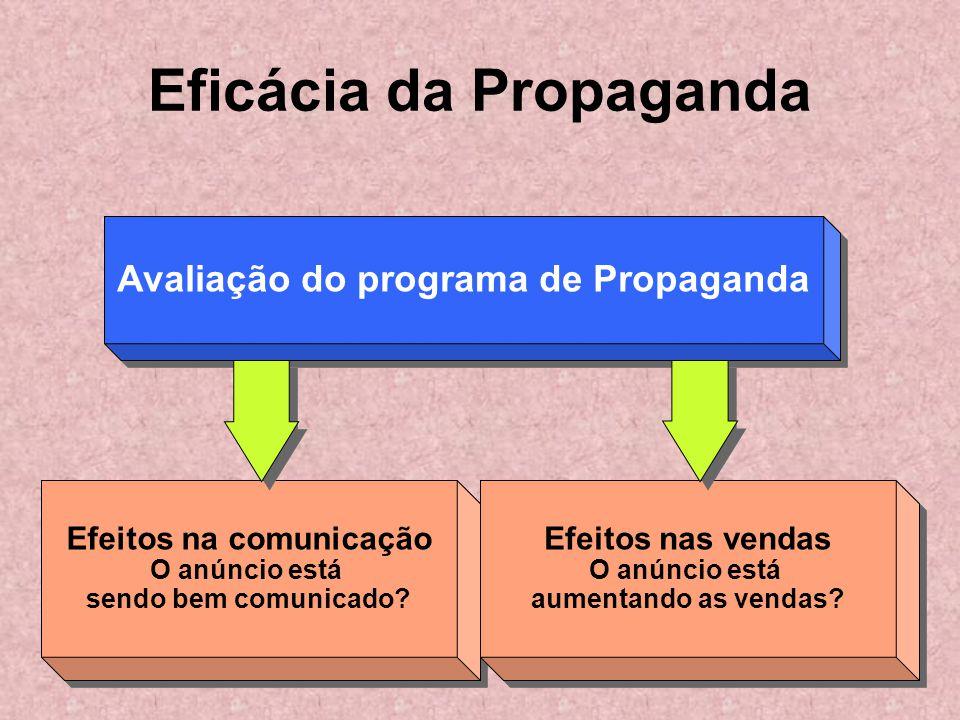 Avaliação do programa de Propaganda Efeitos na comunicação O anúncio está sendo bem comunicado? Efeitos na comunicação O anúncio está sendo bem comuni