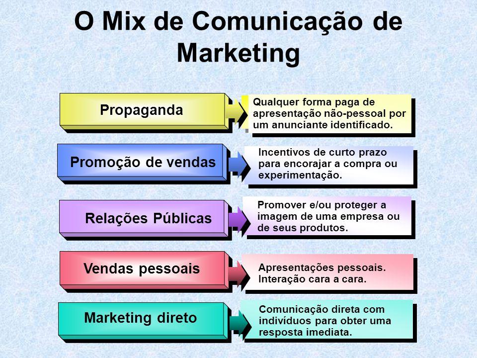 Propaganda Vendas pessoais Qualquer forma paga de apresentação não-pessoal por um anunciante identificado. Promoção de vendas Incentivos de curto praz