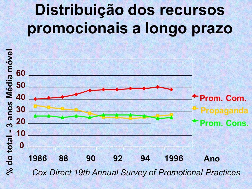 Distribuição dos recursos promocionais a longo prazo 0 10 20 30 40 50 60 1986889092941996 Ano % do total - 3 anos Média móvel Prom. Com. Propaganda Pr