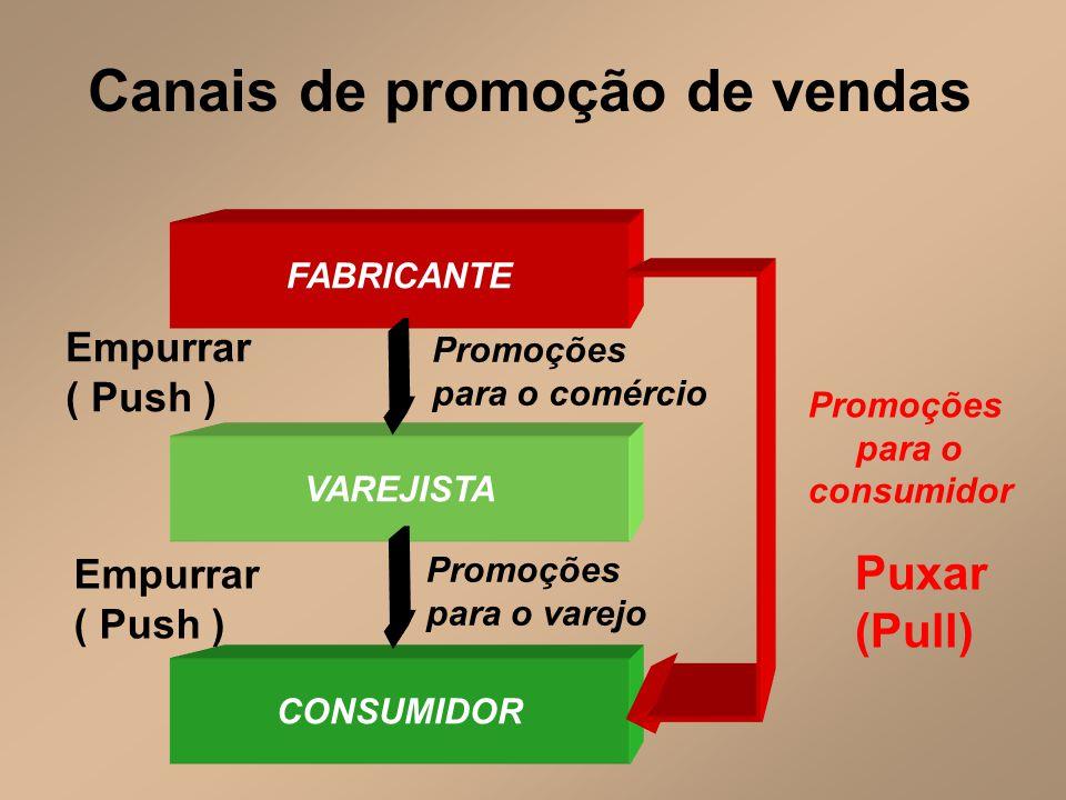 Canais de promoção de vendas FABRICANTE VAREJISTA Promoções para o comércio CONSUMIDOR Promoções para o consumidor Empurrar ( Push ) Empurrar ( Push )