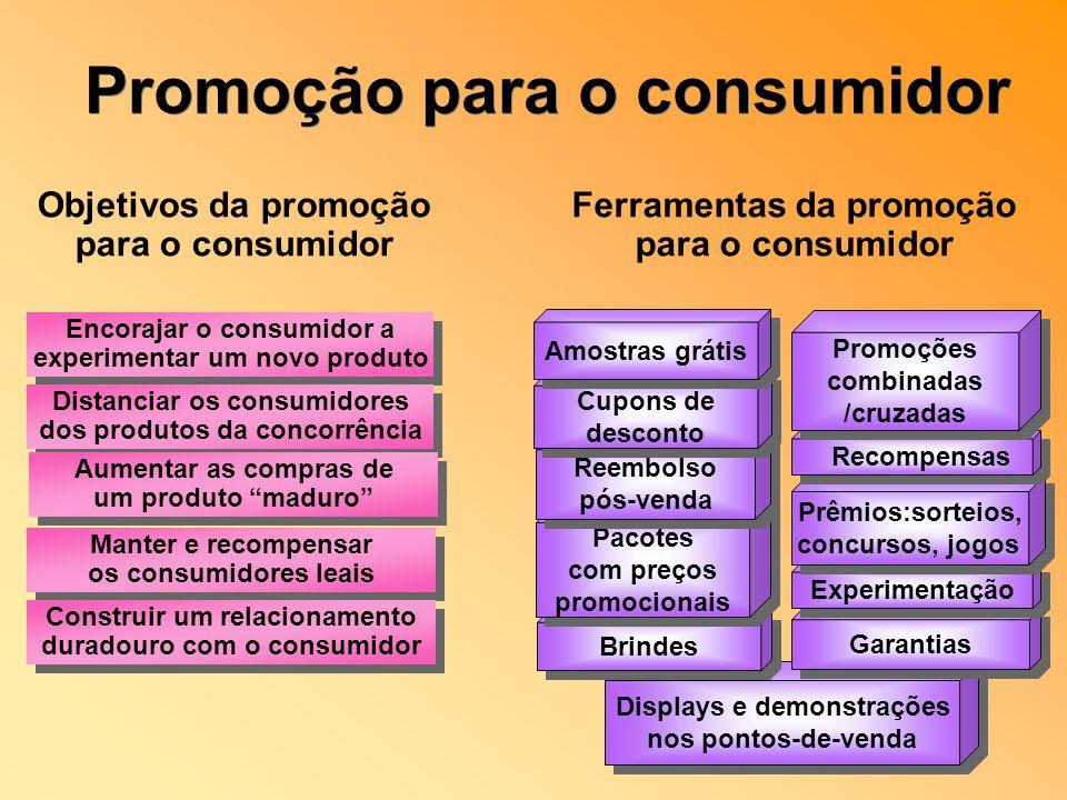 Objetivos da promoção para o consumidor Ferramentas da promoção para o consumidor Displays e demonstrações nos pontos-de-venda Displays e demonstraçõe